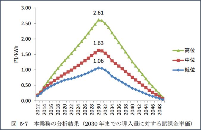 賦課 促進 再 発電 金 エネ 2020年度の再エネ賦課金は2.98円/kWh 電気代はどうなる?|新電力比較NPCプラン